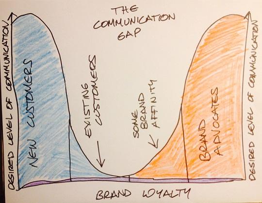 The Fan-Damn-Tastic Marketing Show Episode 17: Customer Acquisition vs Customer Cultivation
